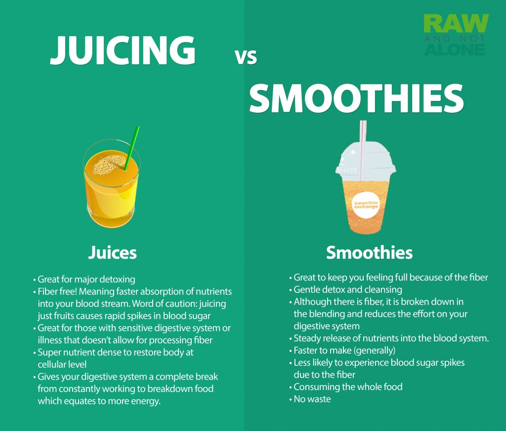 Juicing-vs-Smoothies-Infographic